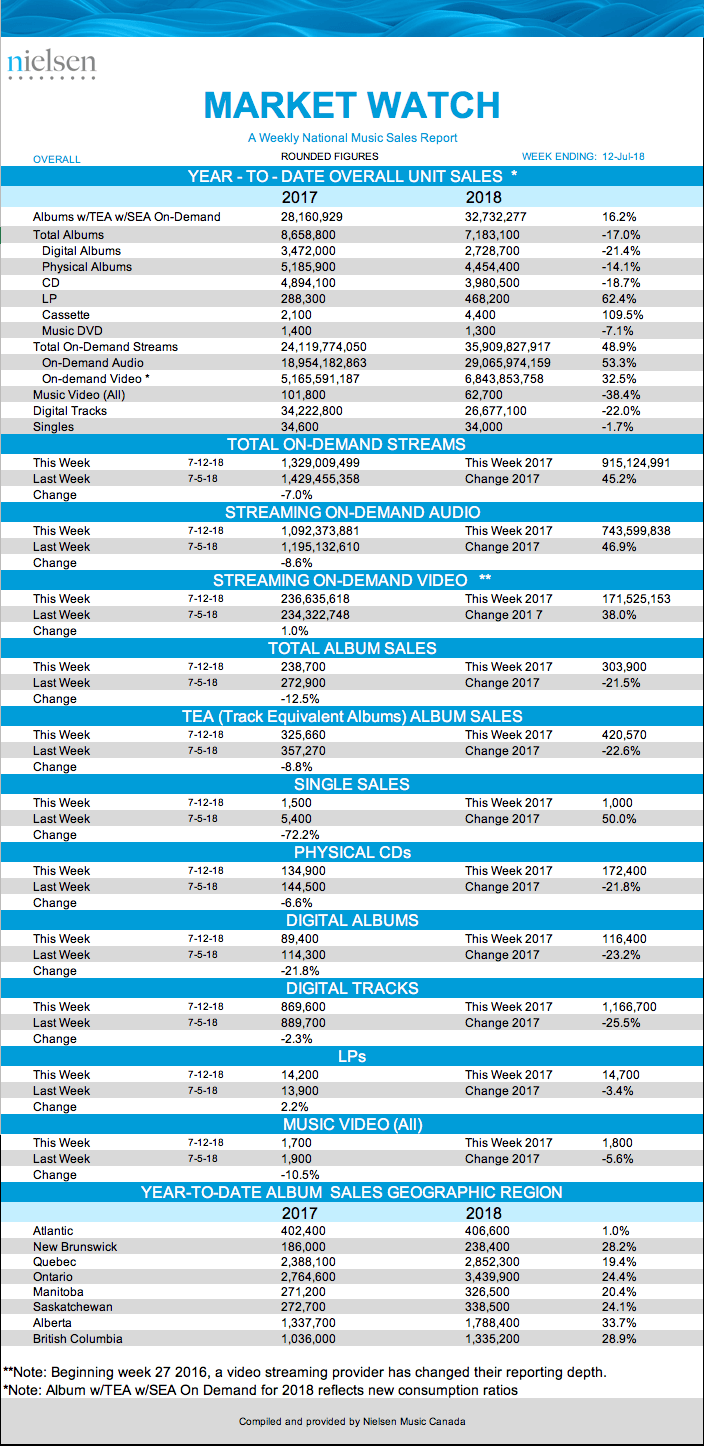 ending unit sales reporting - 702×1447