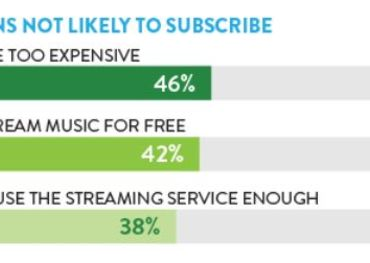 music streaming, Nielsen music report