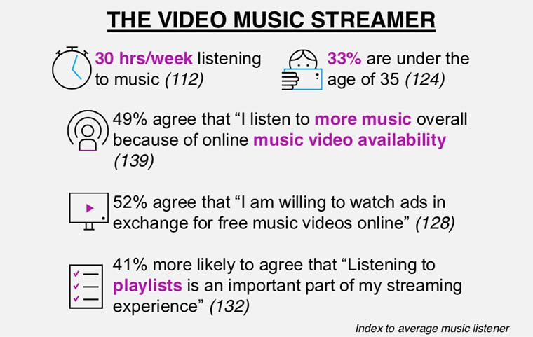 Canada 360: Stats On Music Streaming Platforms | FYIMusicNews